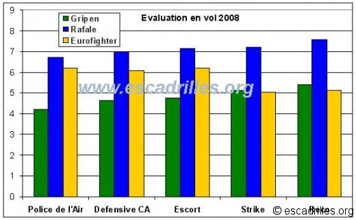 Synthèse NFA Evaluation pour les avions testés en 2008