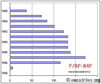 F84F_mois-escadrons