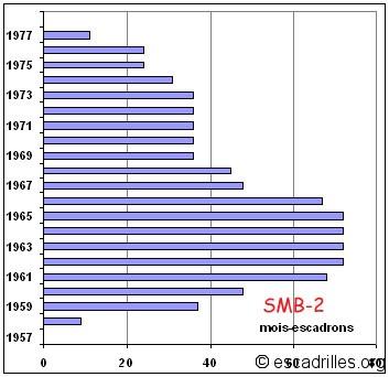 SMB2_mois-escadrons