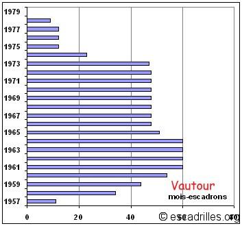 Vautour_mois-escadrons