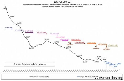 Ce graphe extrait d'un rapport du Sénat montre que 1985, ce sont les vaches grasses