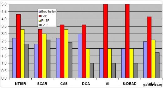 Graphe 'multimissions' (reconstitué d'après les données du rapport publié)