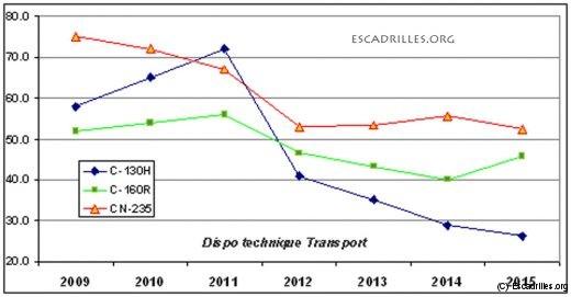 Graphe de la dispo technique de trois ATT de 2009 à 2015