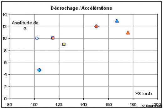 Diagramme montrant l'amplitude des accélérations tenables et la vitesse de décrochage