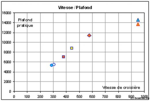 Sur un diagramme vitesse de croisière/plafond, les biréacteurs sont supérieurs au monomoteur